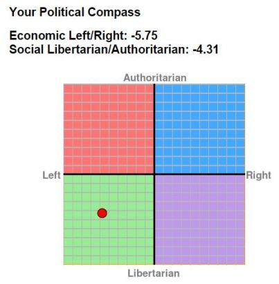 2015-04-22-PoliticalCompass_org